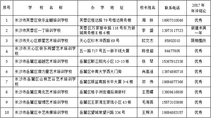 2018长沙合法资质民办学校培训机构名单