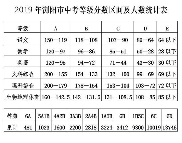 2019年浏阳市中考等级分数区间及人数统计表