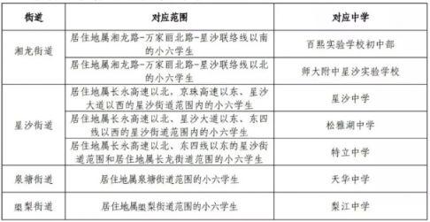 2019年长沙县初中招生范围划分