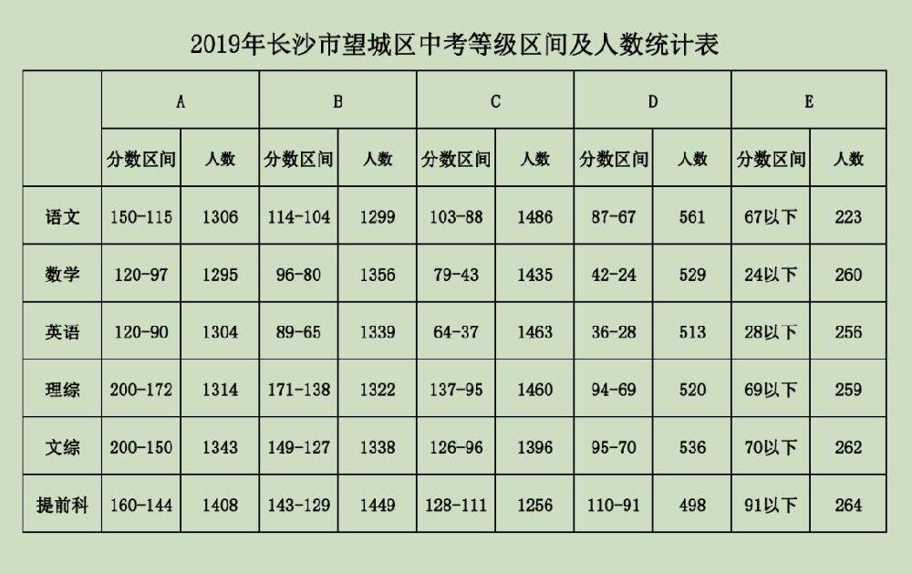 2019年望城区中考成绩
