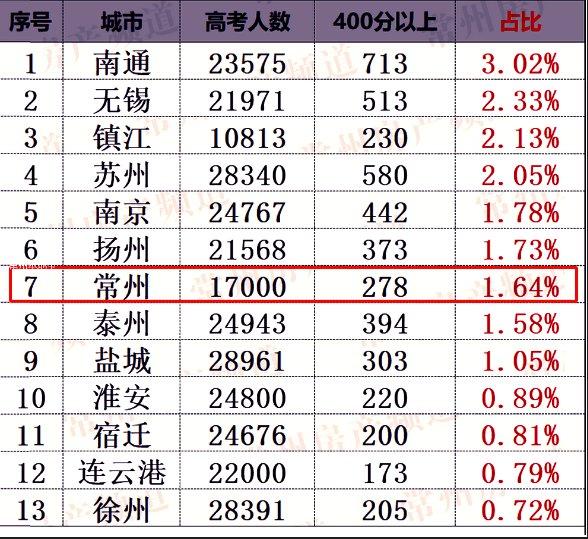 2020年江苏常州高考成绩位次排名及一分一段表