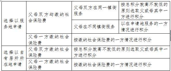 2016年新莞人子女积分制入学积分方案(征求意见稿)