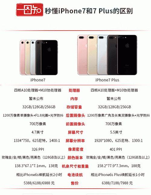 iPhone7还是iPhone7 Plus? 他们有什么区别?