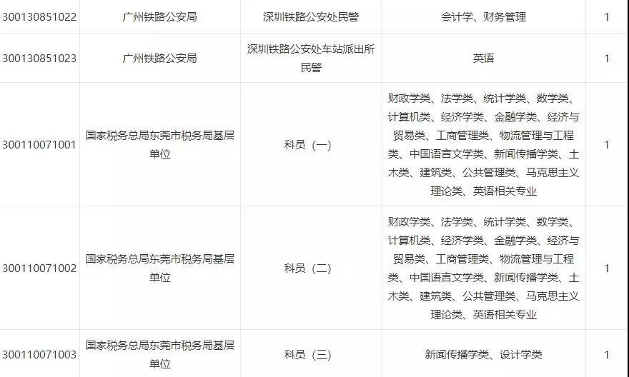 2019国考东莞职位一览