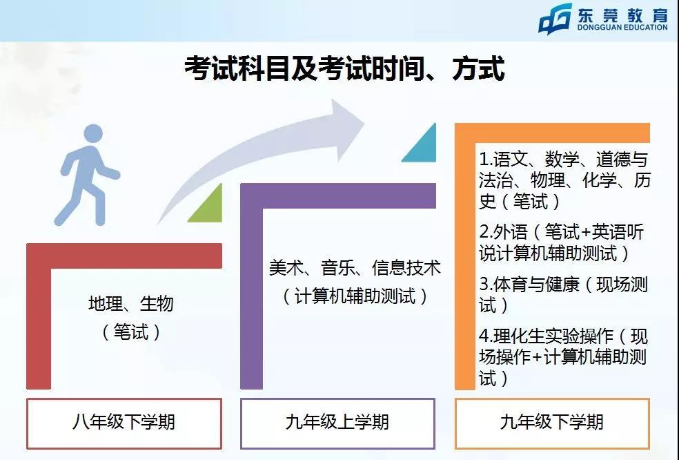 2018东莞中考改革后各科目考试时间是什么时候