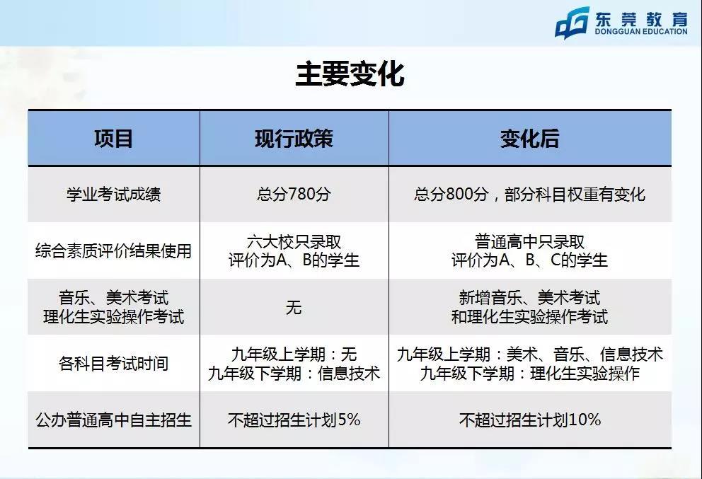 2018东莞中考改革变化有哪些?