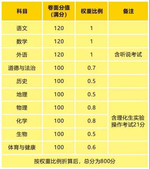 2018东莞中考总分800分怎么算?