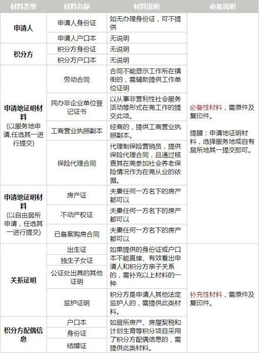 2017东莞积分入学资料清单一览 22类材料和报名直接相关