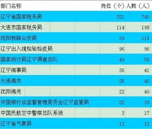 2018年国家公务员考试大连地区计划招录289人(含辽宁地区)