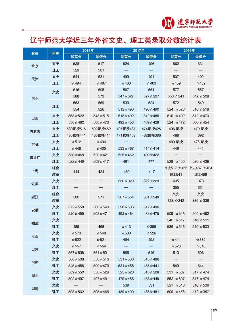 辽宁师范大学2018年各省录取分数线