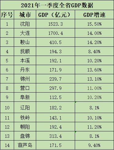 2021年辽宁省第一季度gdp_无标题