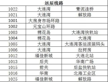 大连支付宝扫码乘车路线(2019年12月)