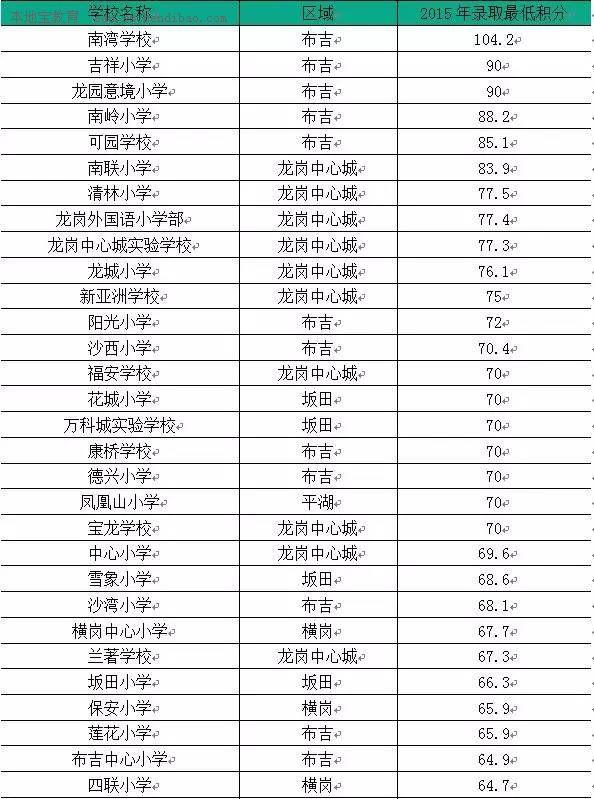 2015年深圳龙岗区学入学初中排行榜单对联积分学校图片
