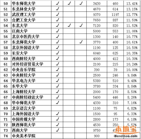 2016年中国各高校保研率排行榜