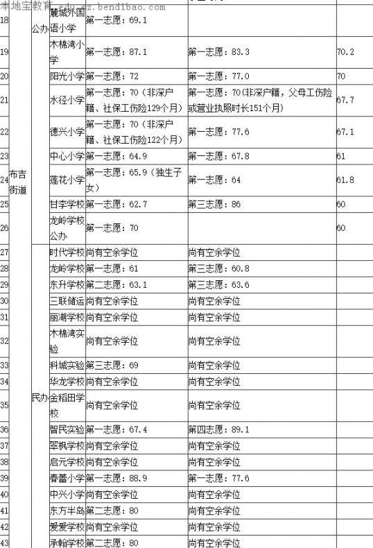 龙岗2013-2015年小一入学积分录取分数线一览