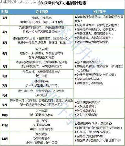 深圳幼升小各时间段计划表(2017)