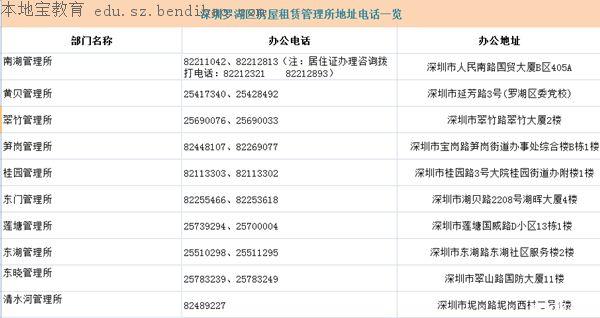 深圳各区房屋租赁管理所联系电话及地址一览