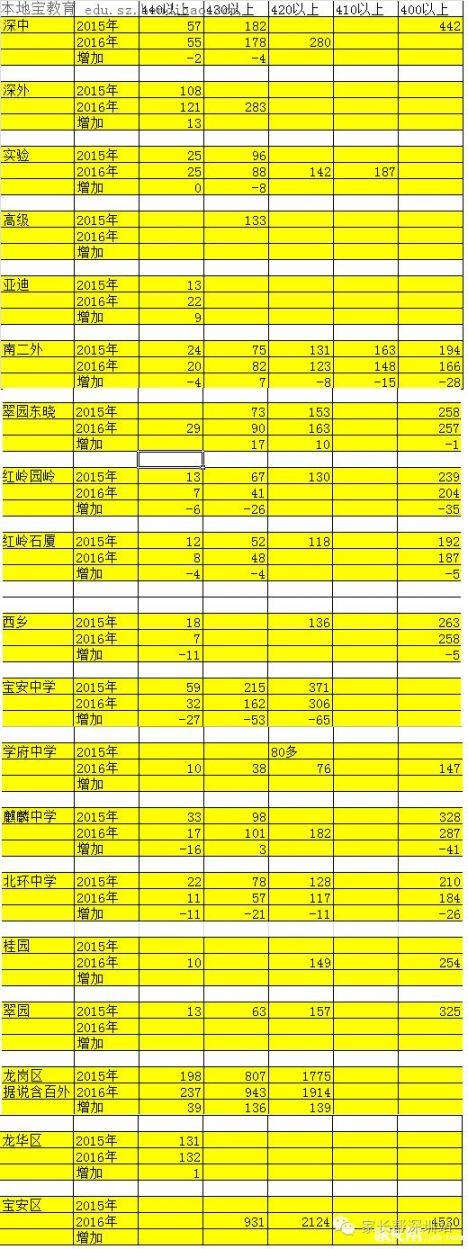 肥西县2016年录取各中学分数线,中考肥西一中,v中学学校高中江宁分数线比如图片