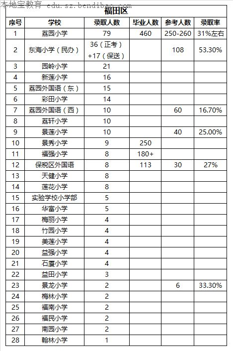 深圳罗湖福田区2016小学排名 该如何判断学校的好坏
