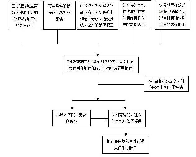 你好,我是重庆的,请问我医保欠费一年,现在用人单方帮我交... 找法网