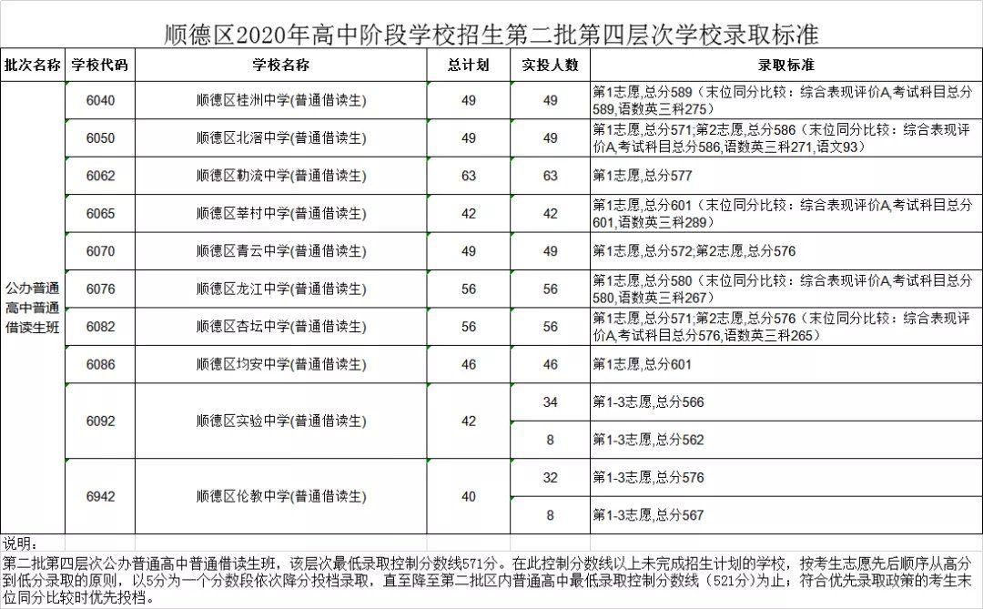 2020佛山中考顺德第二批录取分数线公布
