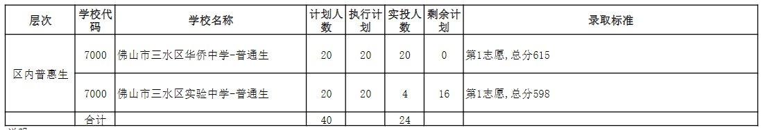 佛山三水区2020中考录取分数线公布