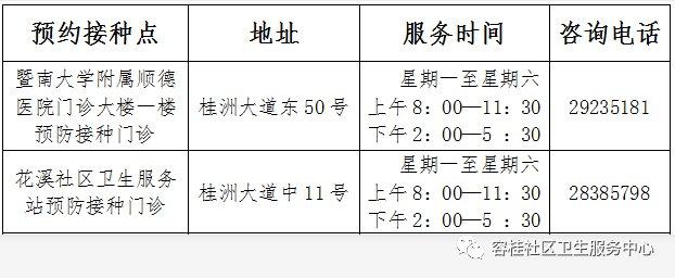 容桂社区卫生服务中心将开通九价疫苗预约服务