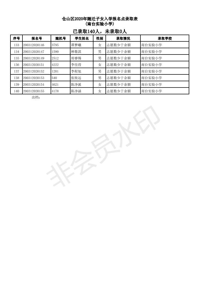 2020福州仓山区随迁子女小学派位结果