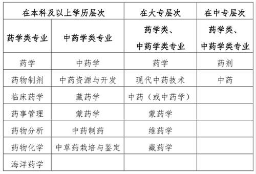 2019福州执业药师职业资格考试报名条件