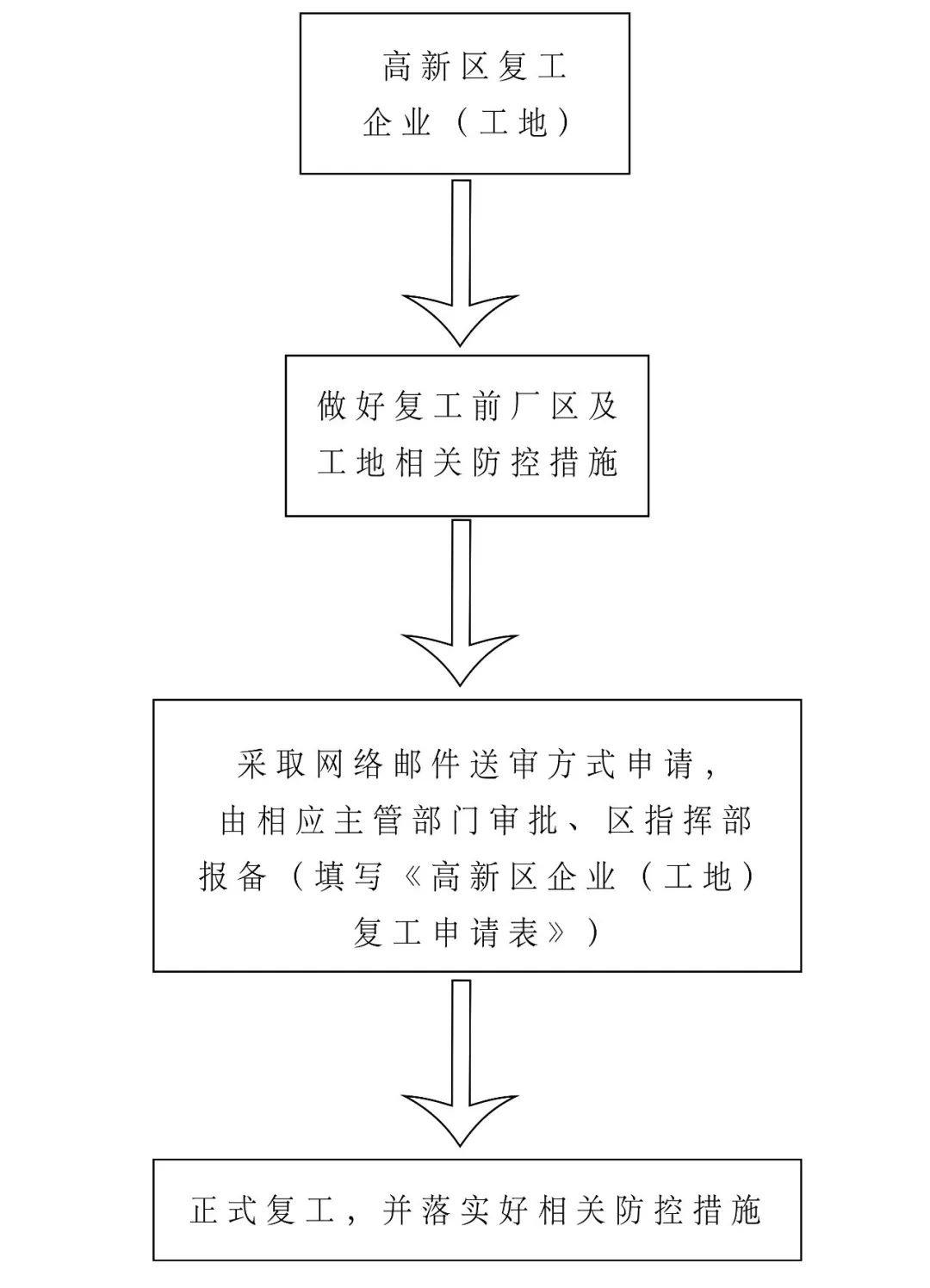 福州高新区企业(工地)复工申请指南