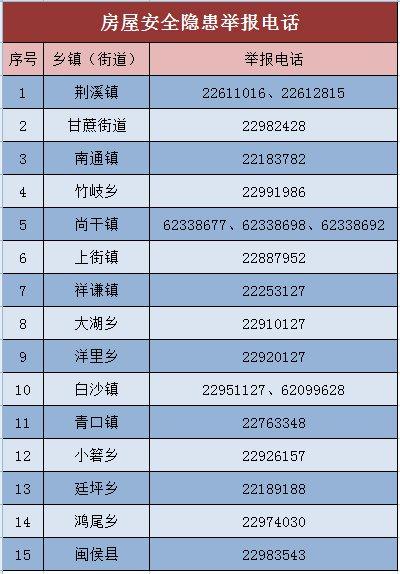 福州闽侯县房屋结构安全隐患举报电话