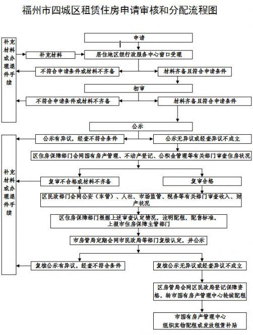 福州公租房攻略(申请 配租 入住)