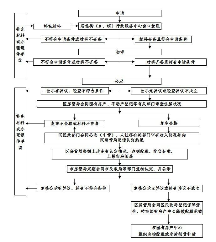 福州公租房申请方式及流程(附申请表格下载)