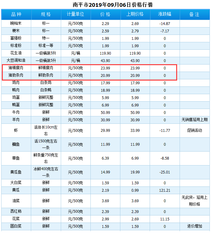 2019福州猪肉价格查询
