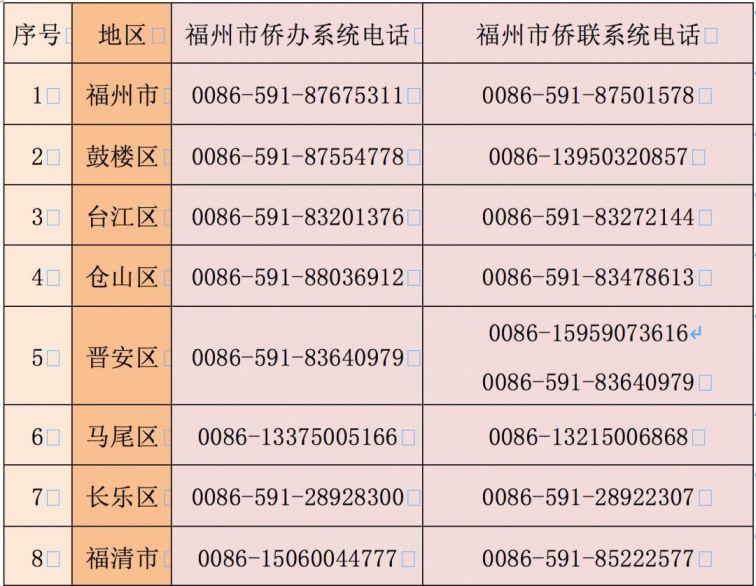 福州海外侨胞24小时咨询热线