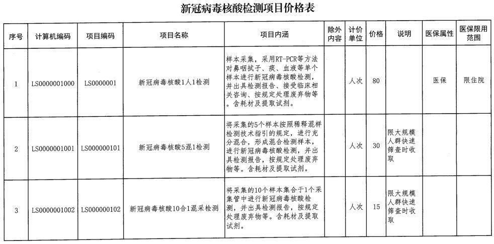 吉林省通化市来福州需要做核酸检测吗插图