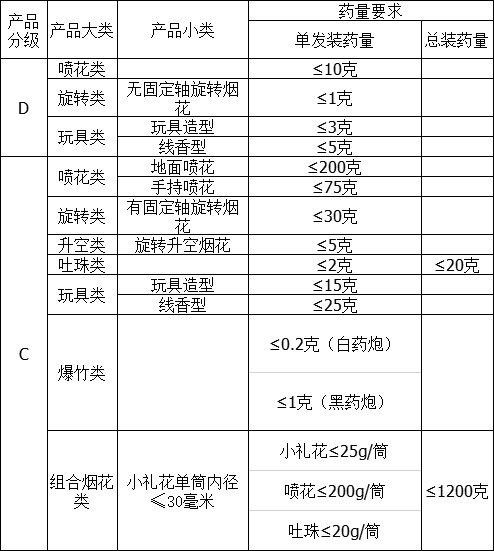 2021福清市烟花爆竹燃放规定(时间+区域+种类)插图