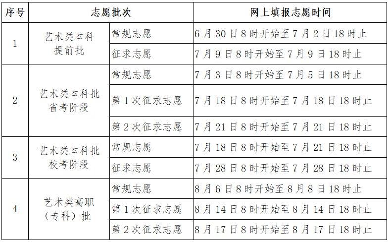 2021福建高考志愿填报时间(附填报入口)