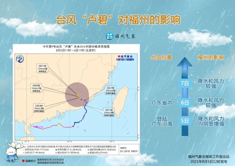 2021第九号台风卢碧对福州有什么影响