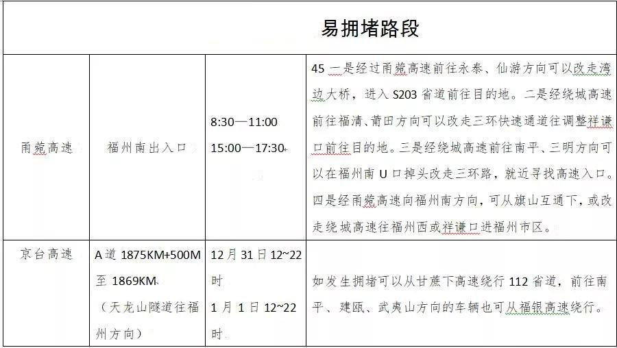 2020春节福州高速出行指南
