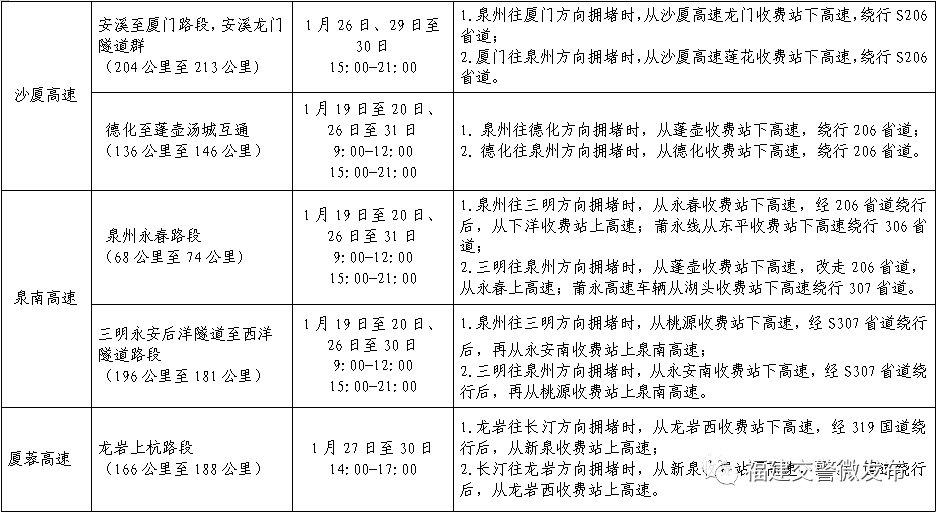 2020春节福建高速出行指南