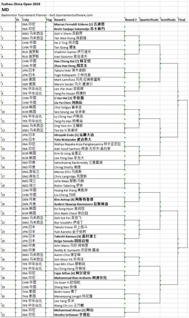 2019福州羽毛球公开赛对阵形势