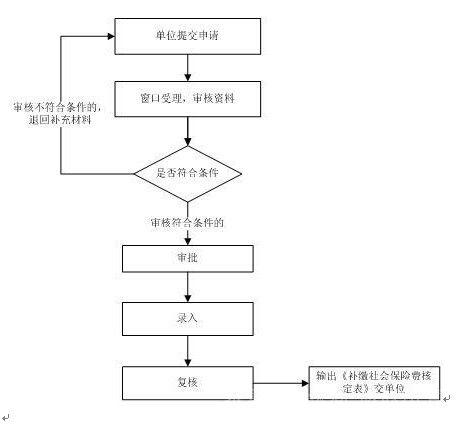 赣州社保补缴流程图