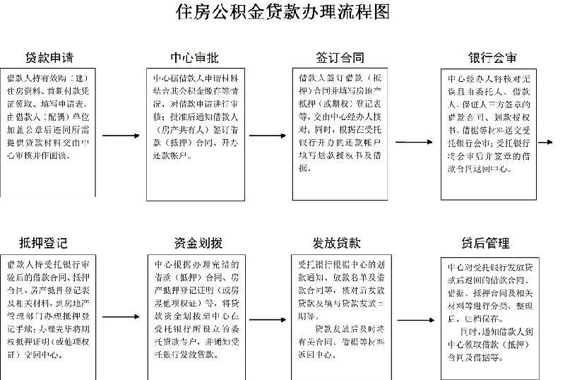 桂林住房公积金贷款流程