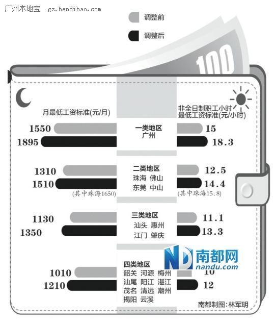 广东企业最低工资平均标准5月1日起提高19%