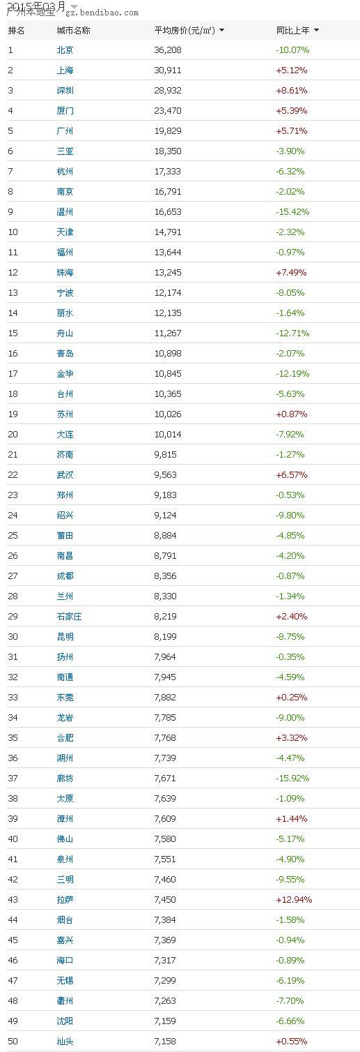 2015年3月中国城市房价排行榜(前100名榜单)