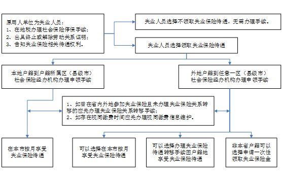 2015广州失业保险待遇申领条件及流程一览