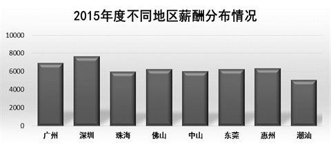 2015-2016广东薪酬调查报告出炉 广州平均工资是多少?