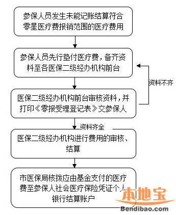2016广州医疗保险报销流程图一览