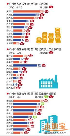 老挝各区gdp排名_2017成都各区县GDP排名出炉 猜猜温江排第几
